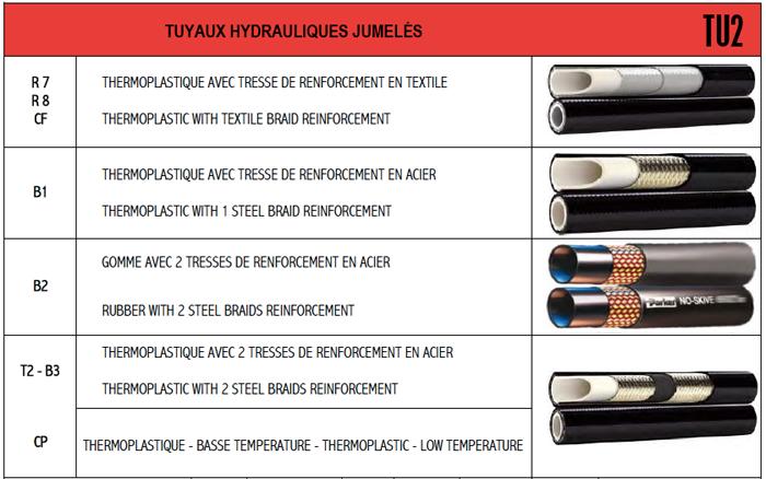Demac TU2 enrouleur hydraulique tuyaux doubles jumelés schema technique